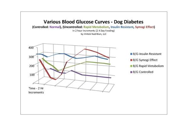 Glucose Curve dog diabetes