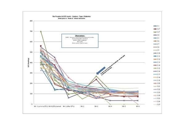 2014-2-5 Vintek Graph Update W DT no names line